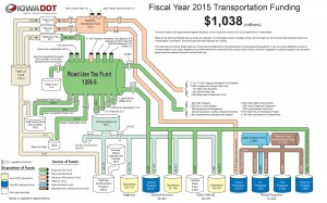 FY 2015 Transportation Funding