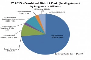 Ed Funding -- FY 2015 Combined District Cost