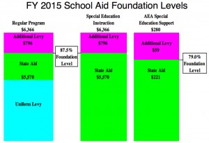 Ed Funding -- FY 2015 Foundation Levels